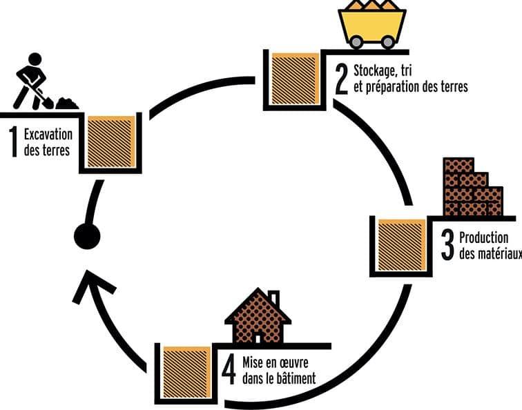 cycle de recyclage des déblais