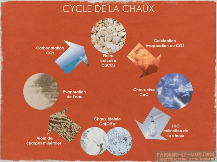 cycle de la chaux